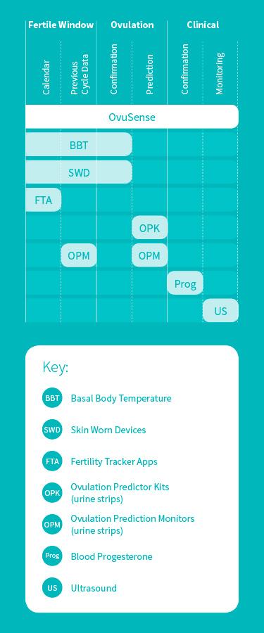 About OvuSense | OvuSense Fertility and Ovulation Monitor